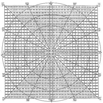 Square of nine gann - Portfolio protection